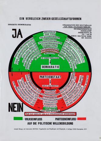 Joseph Beuys, Tak można przezwyciężyć dyktaturę partii [So kann die Parteiendiktatur überwinden werden]